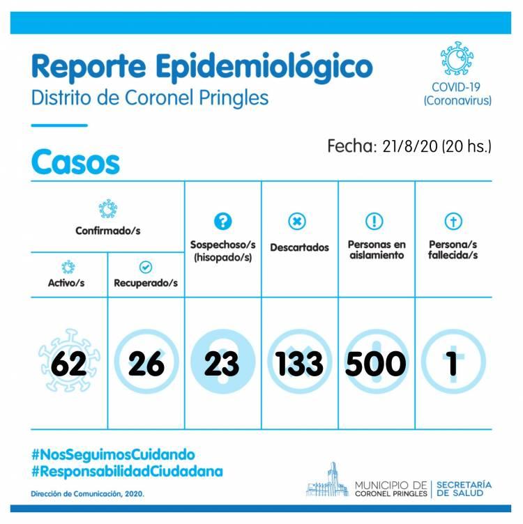 Nuevos casos positivos, hubo recuperados y más hisopados de COVID-19 en Pringles
